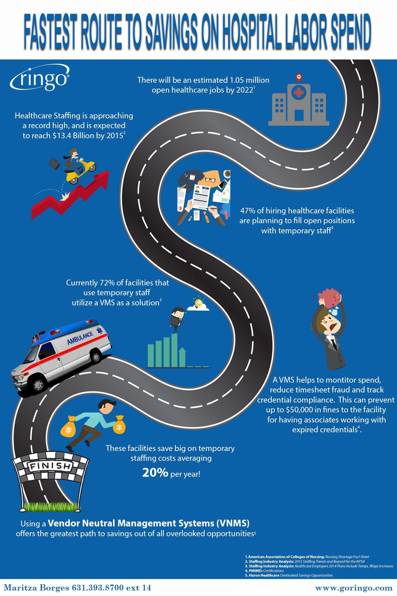 hospital labor infographic