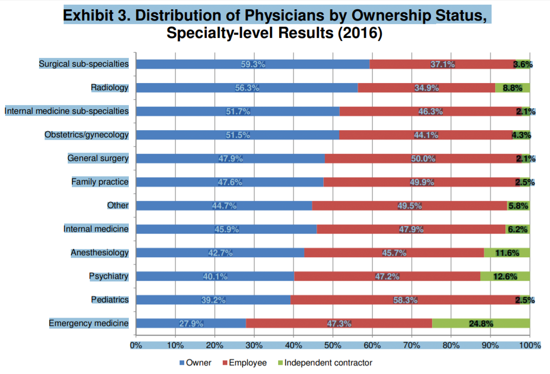 Data Chart: Distribution of Physicians by Ownership Status